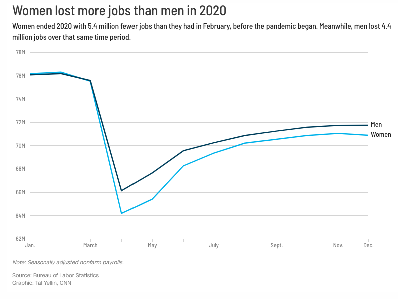 Jobs report shows 140,000 jobs were lost in December. All of them were held by women - CNN